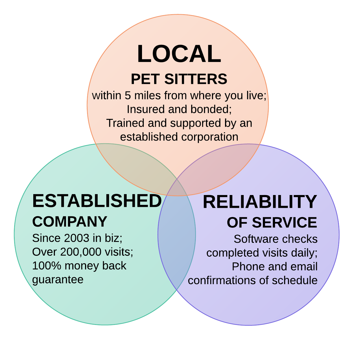 find a pet sitters or dog walkers