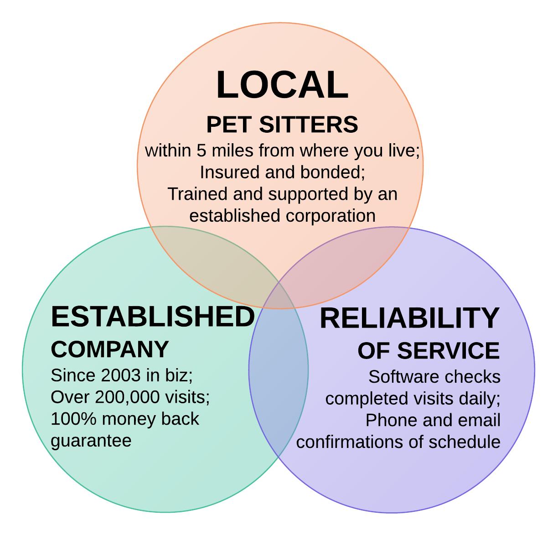 find a pet sitter or dog walker in addison